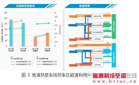 2016中国能源消耗结构